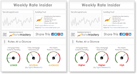 RateMastery Weekly Rate Insider
